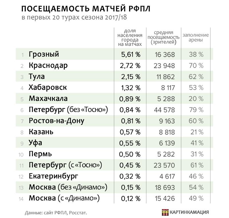 Футбольные города России