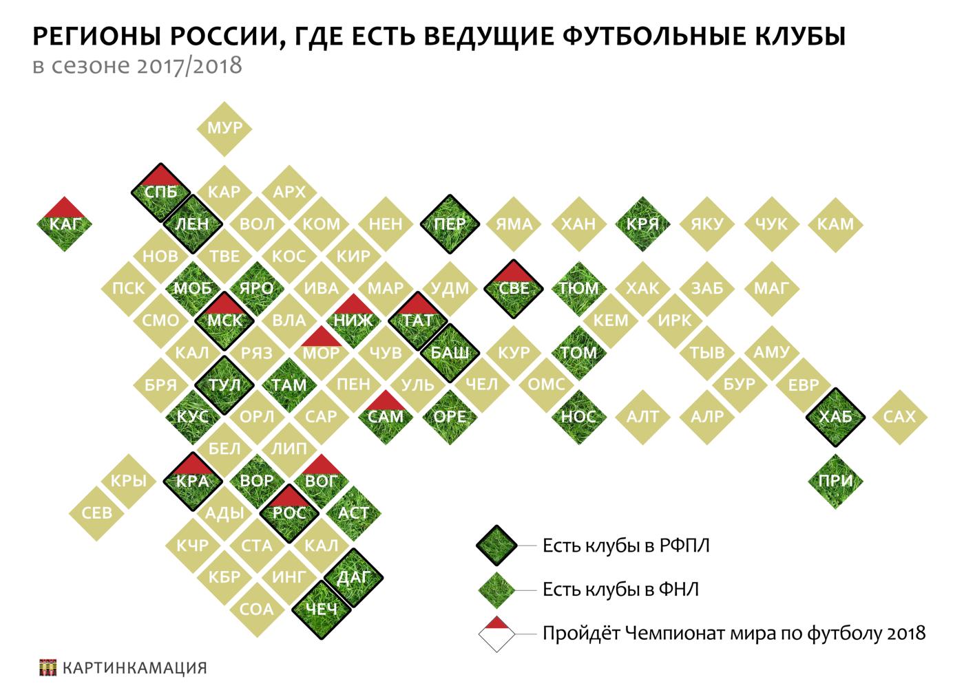 топ клубы РФ